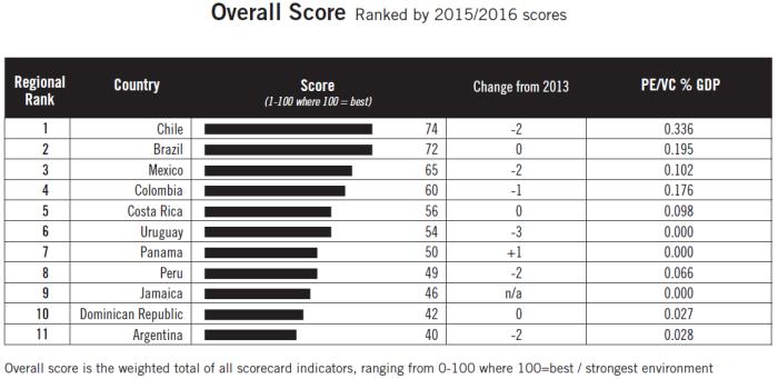 ranking tabla